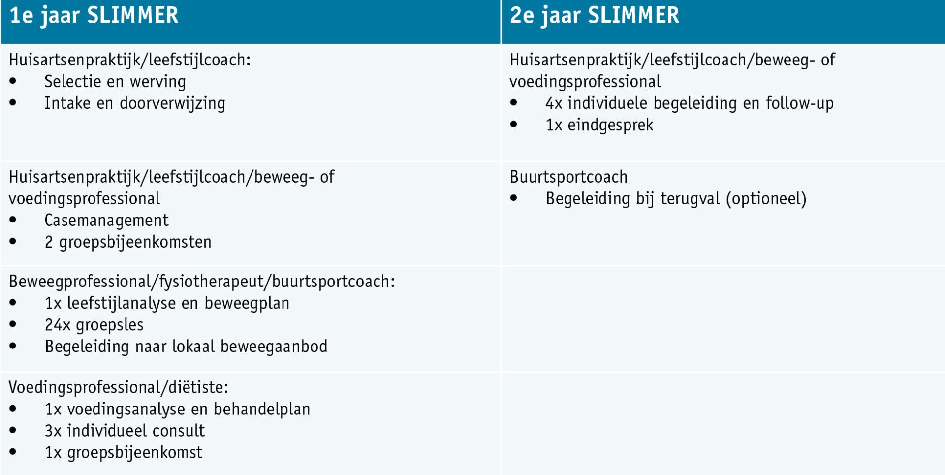 Inhoud programma Slimmer2