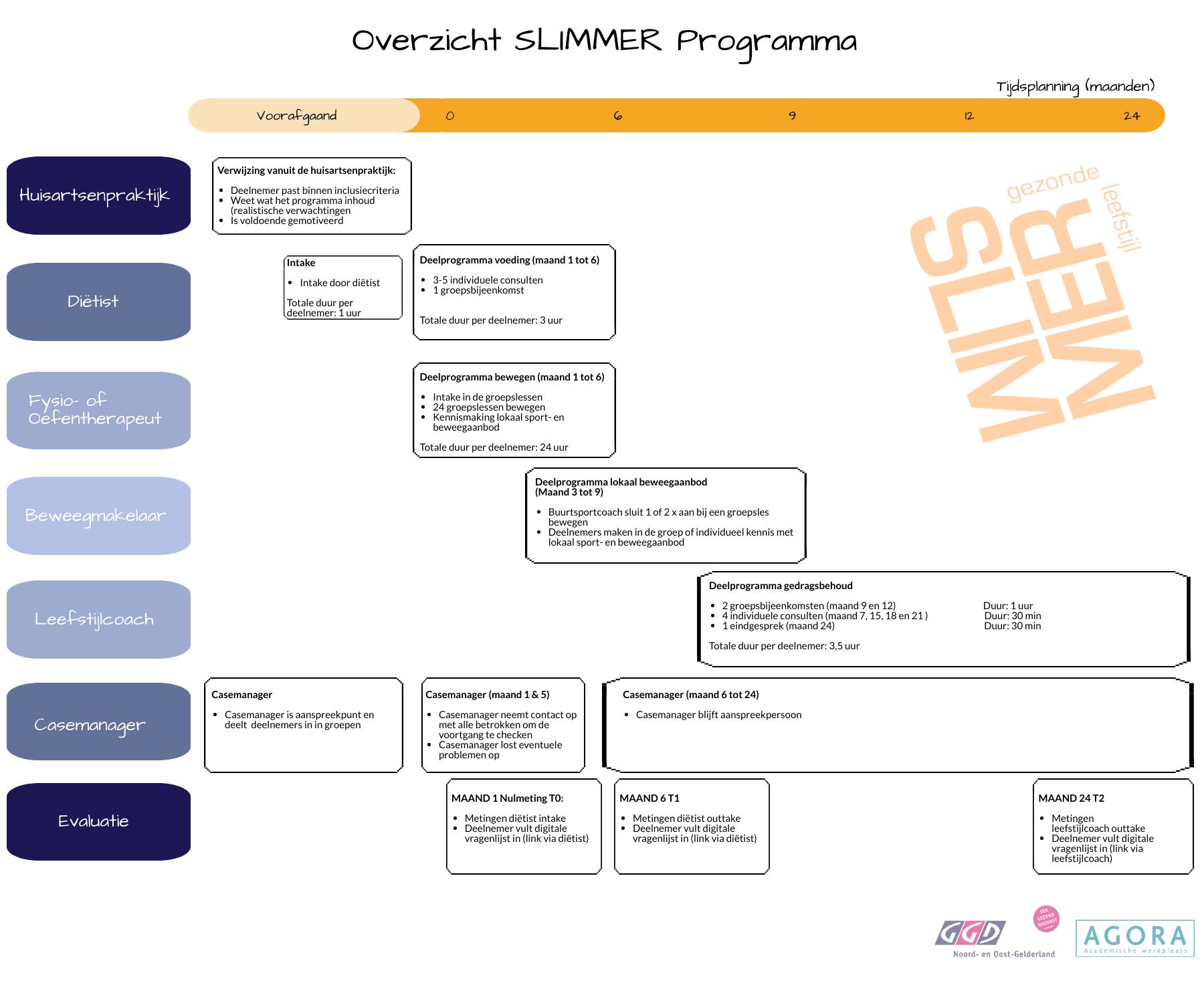 2021Overzicht SLIMMER programma